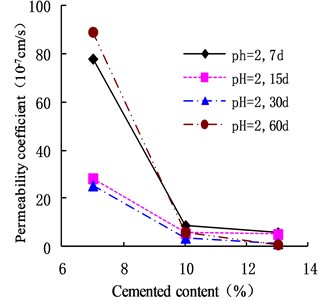 Variation of permeability coefficient with cement content in the environment of pH = 2