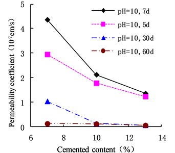 Variation of permeability coefficient with cement content in the environment of pH = 10