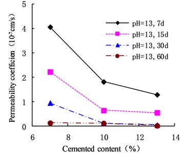 Variation of permeability coefficient with cement content in the environment of pH = 13