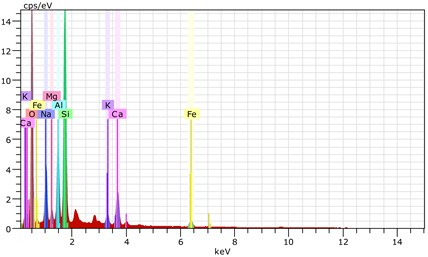 The scanning electronic microscopy and energy spectrum of  7 % cement content in the environment of pH = 13