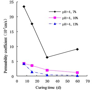 Variation of permeability coefficient  in the environment of pH = 4