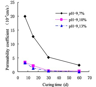 Variation of permeability coefficient  in the environment of pH = 9