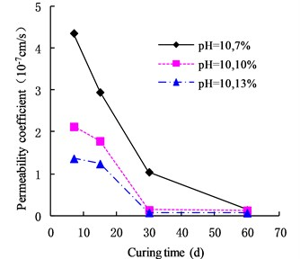 Variation of permeability coefficient  in the environment of pH = 10