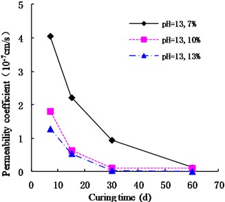 Variation of permeability coefficient  in the environment of pH = 13