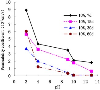 Variation of permeability coefficient with  10 % cement content with pH
