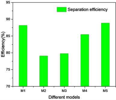 Separation efficiency of different double helical structures