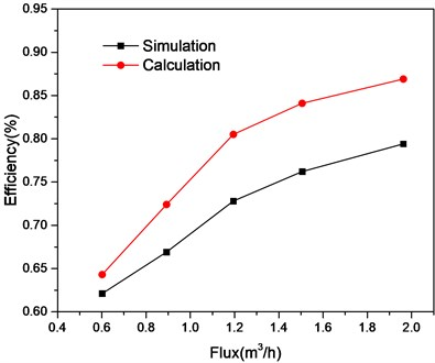 Relationship between separation efficiency and flux
