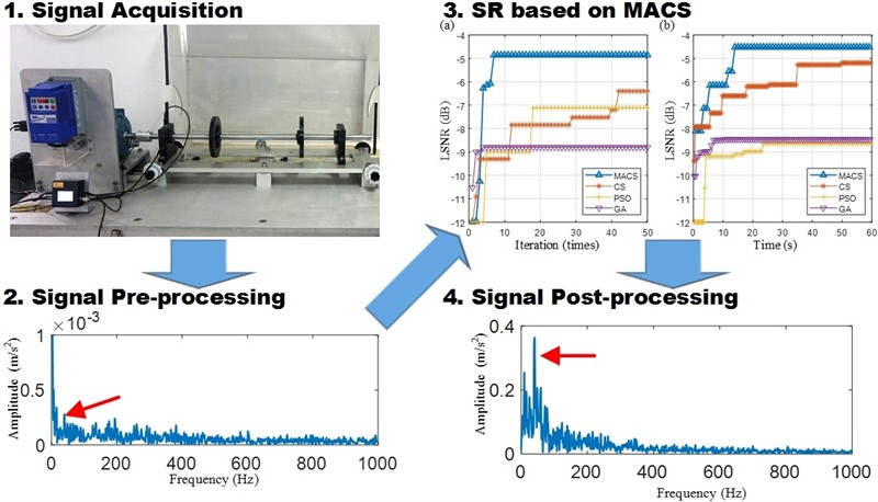 An adaptive stochastic resonance method based on multi-agent cuckoo search algorithm for bearing fault detection