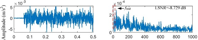 Analysis results for the rolling element fault signal