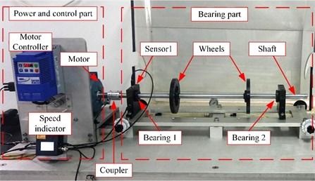 Bearing fault simulation test rig