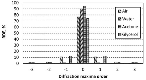 Relative diffraction efficiencies of the transmitted light through PC periodic microstructure