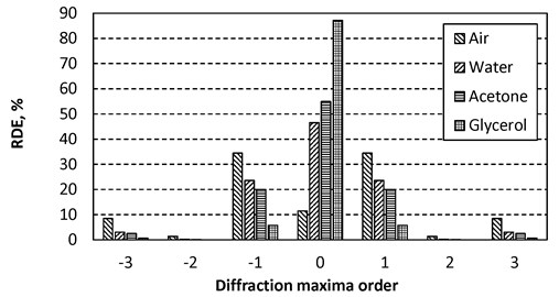 Relative diffraction efficiencies of the reflected light from Al periodic microstructure