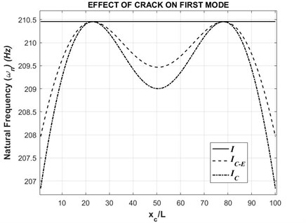 First natural frequency with respect to varying crack position (τ= 0.2)