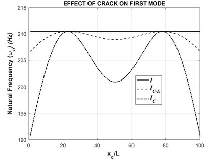 First natural frequency with respect to varying crack position (τ= 0.5)