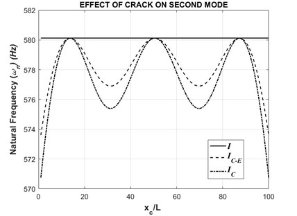 Second natural frequency with respect to varying crack position (τ= 0.2)