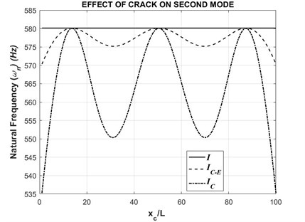 Second natural frequency with respect to varying crack position (τ= 0.5)