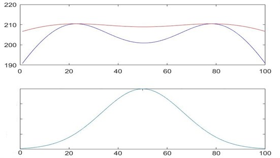First mode shape comparison with natural frequency plot
