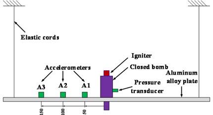 Test setup: a) schematic diagram of test setup, b) test facility