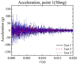 Pyroshock results at point1 under 50 mg explosive:  a) acceleration data, b) SRS calculated from acceleration data