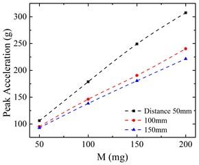 Effect of amount of  explosive on peak acceleration