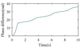 Simulation results of the after-resonance system when the coupling stiffness is 7.12×106 N/m