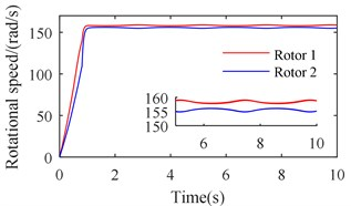 Simulation results of the after-resonance system when the coupling stiffness is tending to infinity