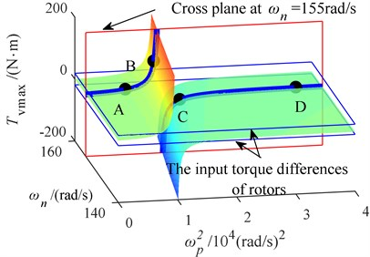 Surface of the maximum vibration momentvarying with  the coupling frequency and synchronous speed in the after-resonance system