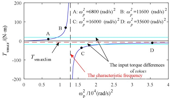 Relationship between the maximum vibration moment and coupling frequency