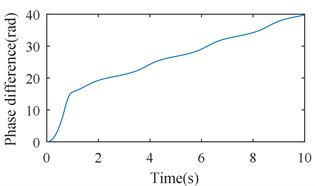 Simulation results of the after-resonance system when the coupling stiffness is 1.36×106 N/m