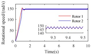 Simulation results of the after-resonance system when the coupling stiffness is 2.32×106 N/m