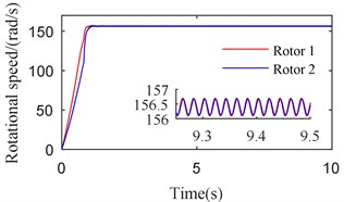Simulation results of the after-resonance system when the coupling stiffness is 3.20×106 N/m
