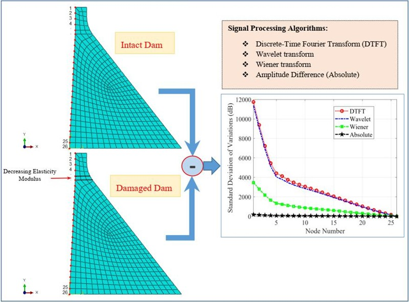 Damage detection in concrete gravity dams using signal processing algorithms based on earthquake vibrations