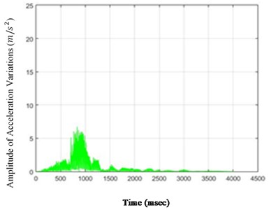 The amounts of acceleration difference before and after 80 % destruction  on some sample nodes: a) node 1, b) node 5, c) node 6, d) node 26