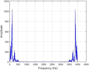 The results of Fourier transform on dam acceleration before  and after 40 % destruction on some sample nodes