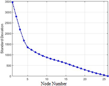The amounts of the standard deviations of acceleration changes  for different nodes of the structure for 80 % destruction