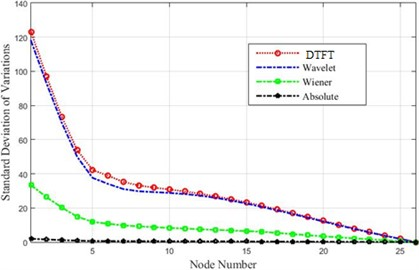 A comparison of the detection threshold for  the given methods regarding minor destructions detection