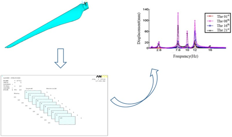 Dynamical analysis of wind turbine blades based on harmonic response