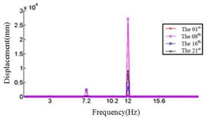 Relationship between the displacement and frequency in Y direction