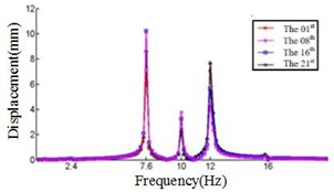 Relationship between the displacement and frequency in Z direction