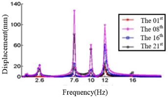 Relationship between the displacement and frequency in X direction