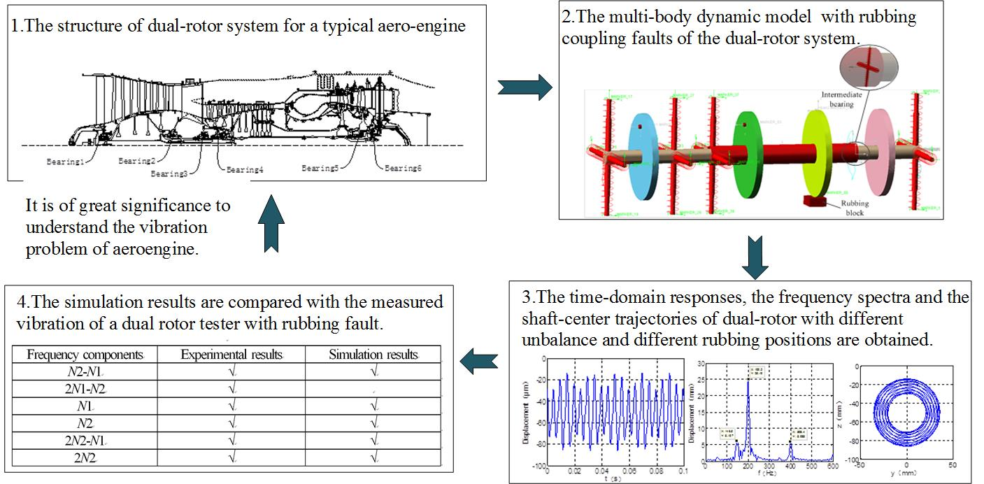 Multi-body dynamic simulation and vibration transmission characteristics of dual-rotor system for aeroengine with rubbing coupling faults