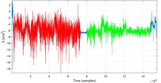Segmented vibration data