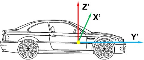 Sensor location during experiment in the car (experiment on surface)