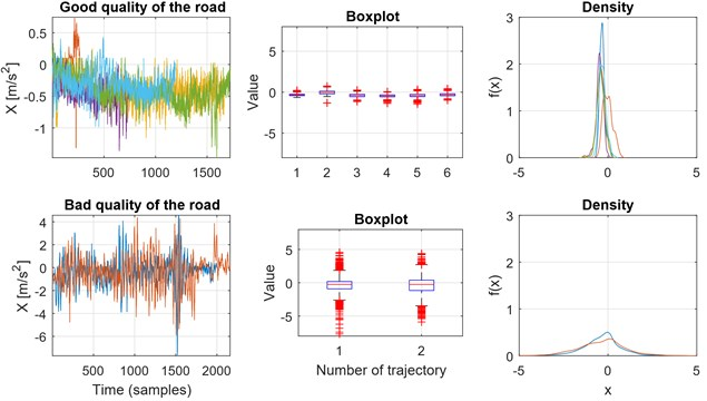 Statistical parameterization of the segments