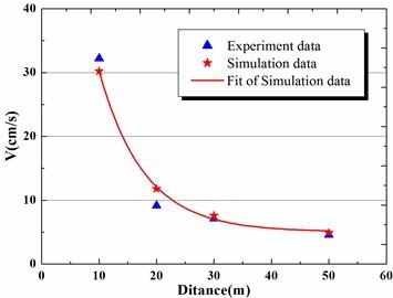 Vibration velocity peak-value comparison of calculation results and experimental data