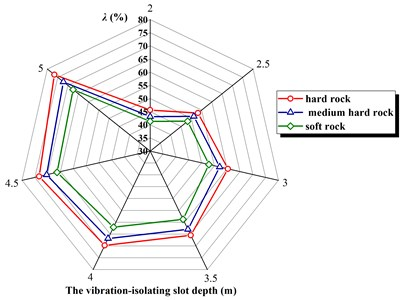 The vibration-isolating rate λ  in three kinds of rock and soil