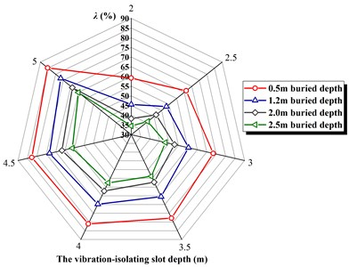 The vibration-isolating rate λ  under different buried depth