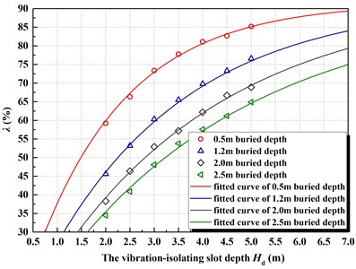 The relationship curve between vibration-isolating rate λ and depth Hd  under different pipe buried depth
