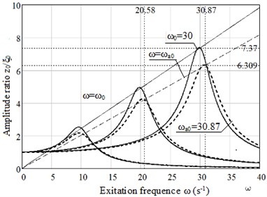 Plots of dependence the amplitude ratio x0/ξ0 on excitation frequency ω for rubber 8157:  without ageing,  taking into account ageing 3 years