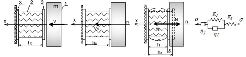 Scheme of the impact of rigid body on shock absorber:  1 – impact body, 2 – rubber cylinder, 3 – reinforcing plates